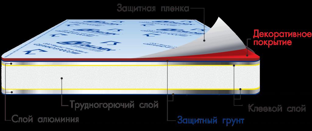 состав композитной панели BILDEX